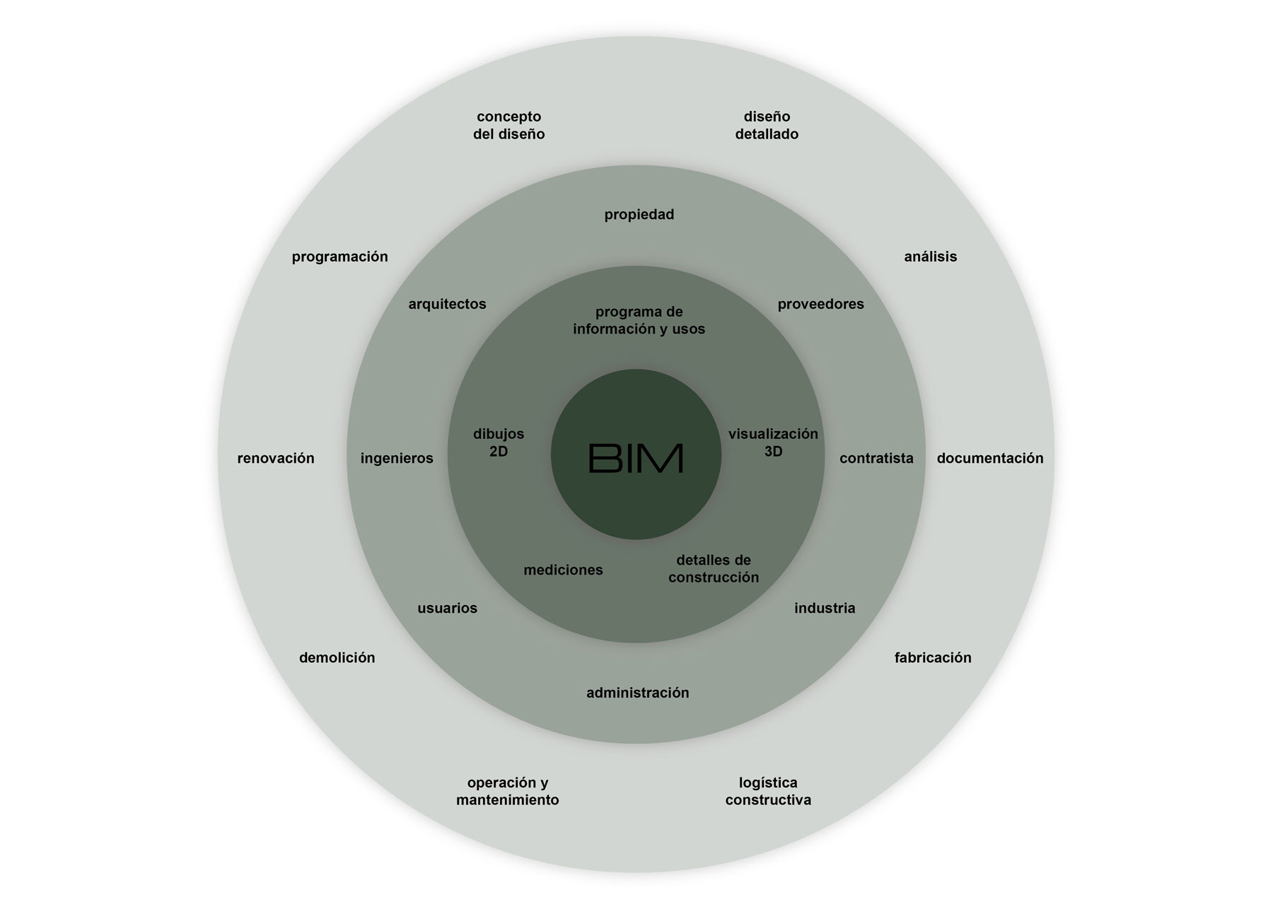 diagrama-tecnología-bim